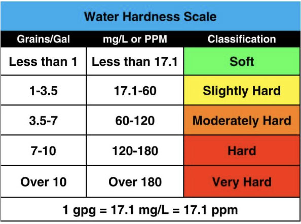 how to soften hard water - hardness scale